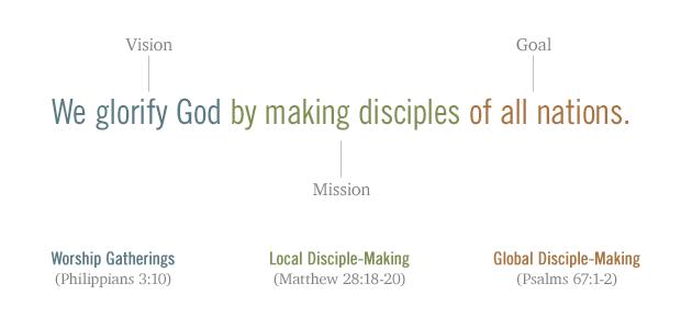Vision Mission Goal Statement Graphic.png. U201c